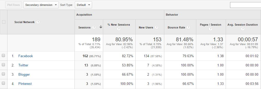 social media channels in google analytics